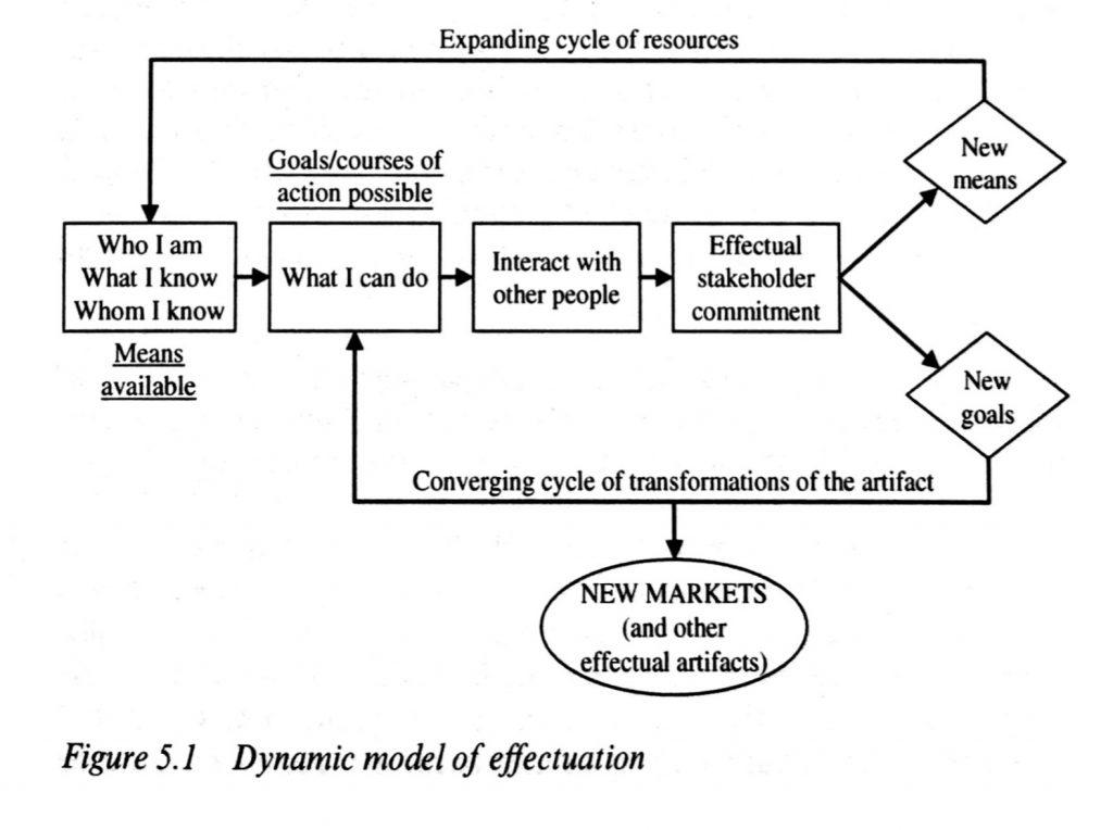 Dynamic model of effectuation