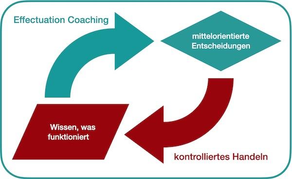 Effectuation Coaching nach Daniel Juling